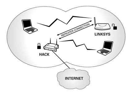 Diagram of a compromised wireless network
